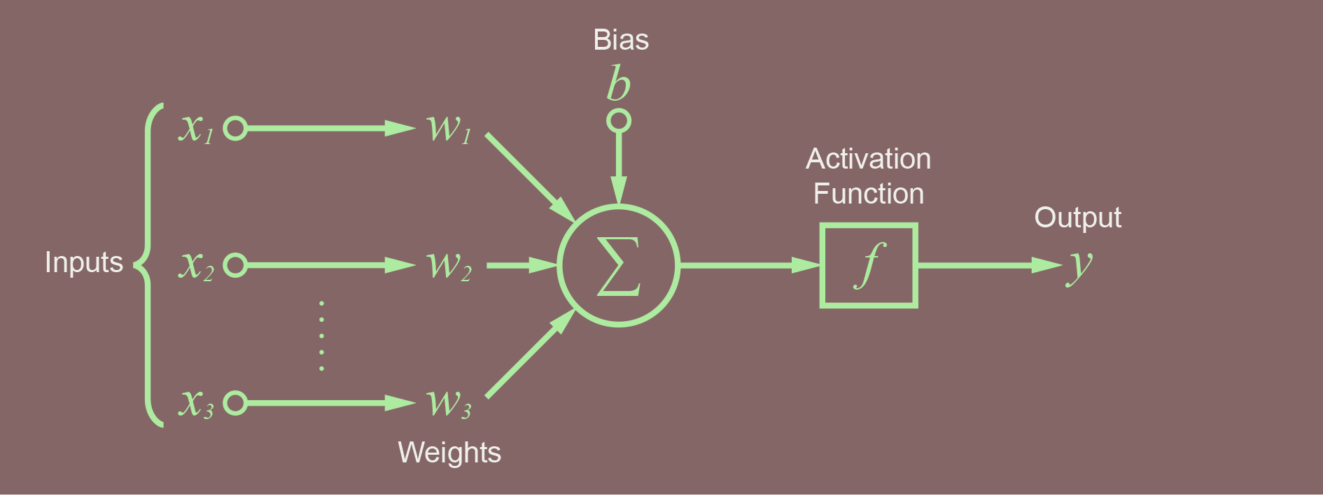 Node with activation function