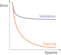 Overfitting ­Deep Learning