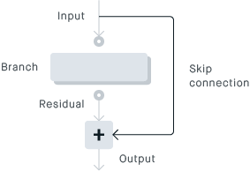 ResNet branch with skip connection