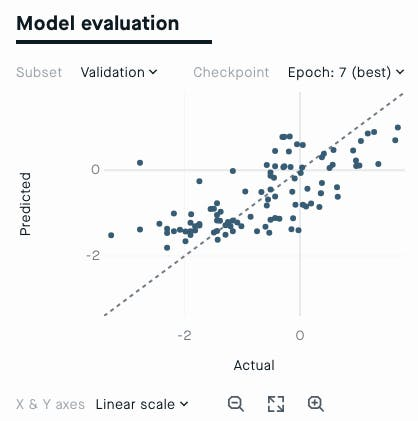 Evaluation view - Scatterplot